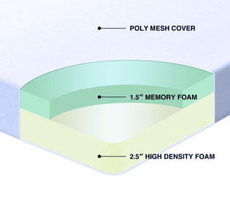 illustration of inner layers of the best topper in the category - two layer memory foam