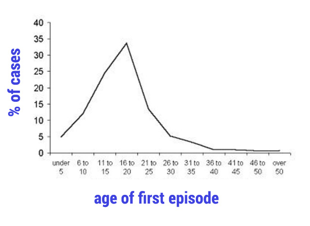 sleep paralysis stats age first episode