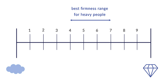 an illustration that indicates the optiomal firmness - 4 to 7 out of 10