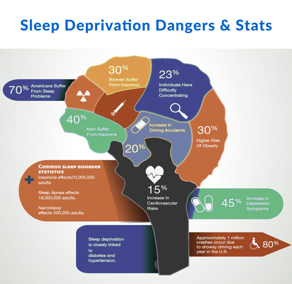 sleep deprivation among overweight infographic
