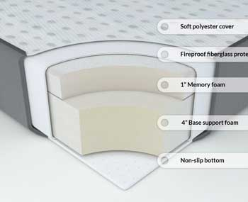folding foam mattress layers illustration